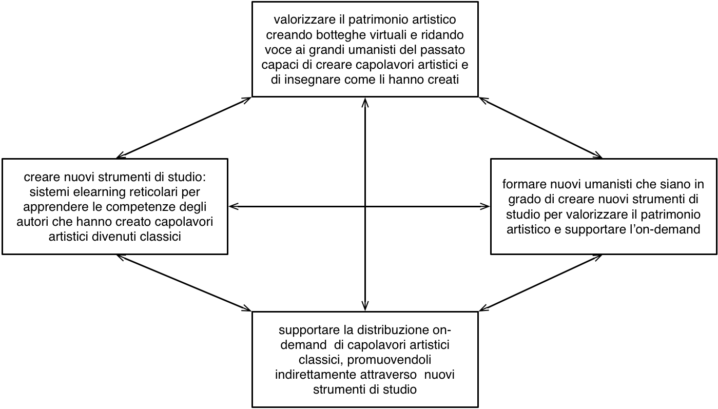 schema_presupposti